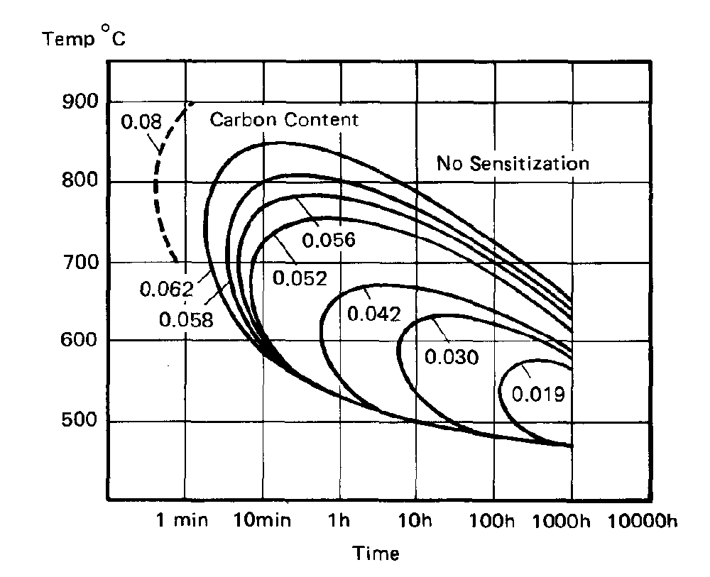 Steel grade 304 vs 304l time temperature transformation ttt diagram ccuart Images