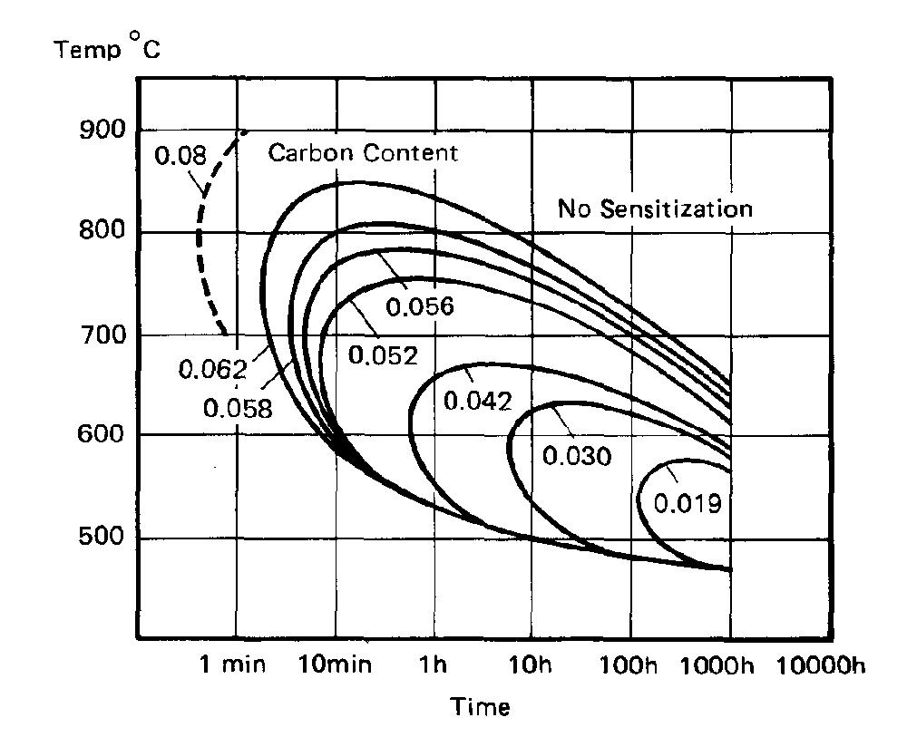 time – temperature – transformation (ttt) diagram