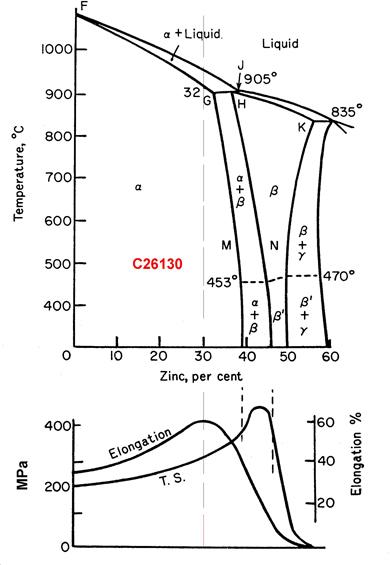 Copper Alloys 70-30 Arsinical Brass C26130 - properties