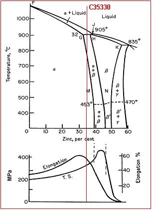 Copper Alloys Dezincification Resistant (DR) Machining Brass Alloy 352 UNS-C35330