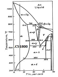 Copper Alloys 5% Phosphor Bronze UNS-C51800