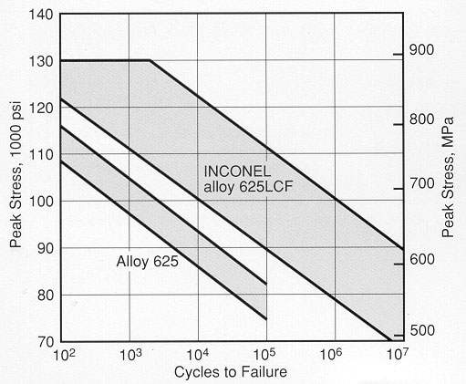 Nickel Alloys Inconel Alloy 625 N06625 Stress