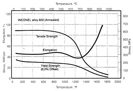 Nickel Alloys Inconel Alloy 600 N06600 Temperatures