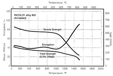 Nickel Alloys Incoloy Alloy