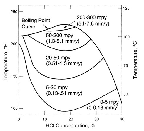 Nickel Alloys Inco Alloy C-276 Corrosion Rates