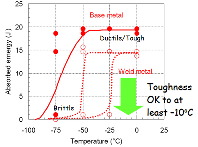 toughness New Generation Ferritic Stainless Steels