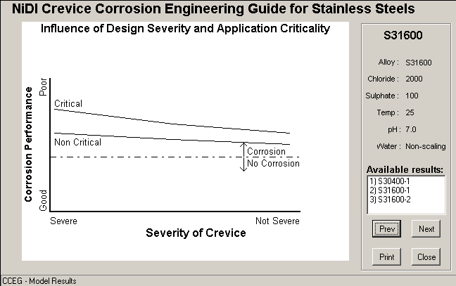 Welded Stainless Steel Fabrications Crevice Corrosion