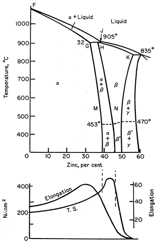 Copper alloys brass brass phase diagram mechanical properties ccuart Gallery