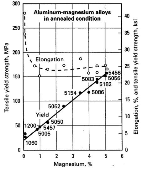 Aluminium Alloys - yield strength