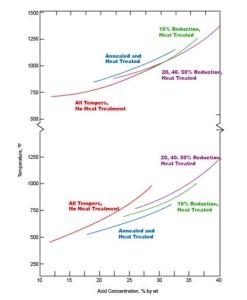 Monel-500-Graph2