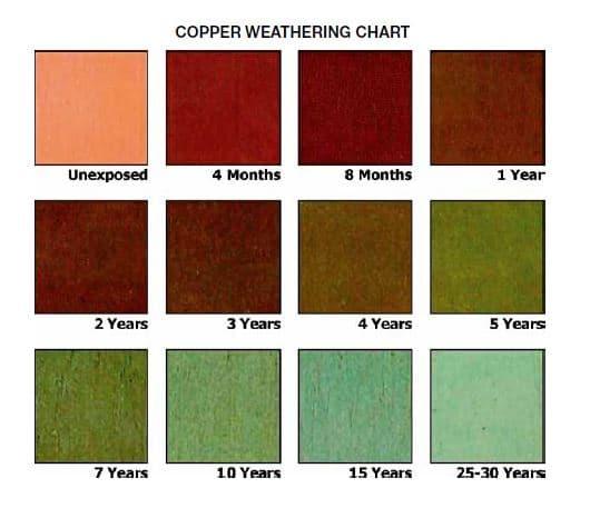 patina copper